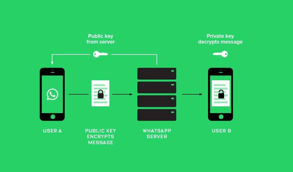 whatsup messenger encryption