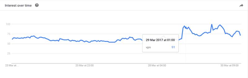 US Interest in vpn