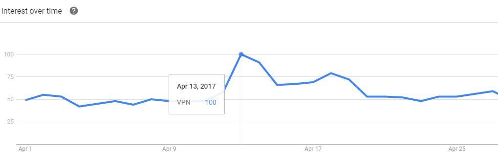 AU Google searches for VPN